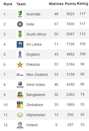 one day cricket rankings